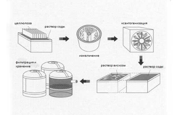 рабочий цикл производства вискозы