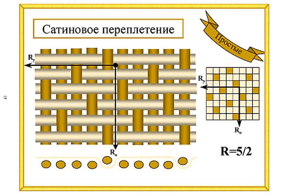 особенности сатинового плетения нитей