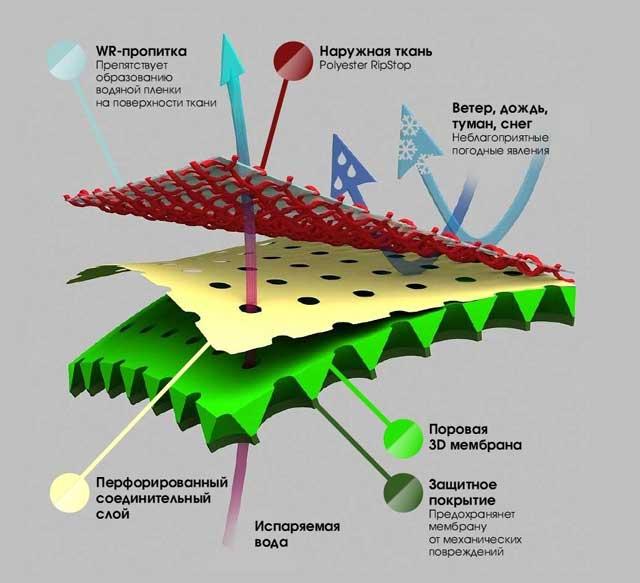 структура мембранной ткани