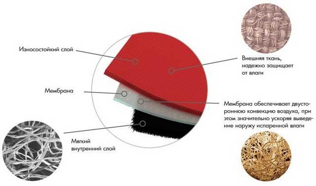 ткань мембрана описание